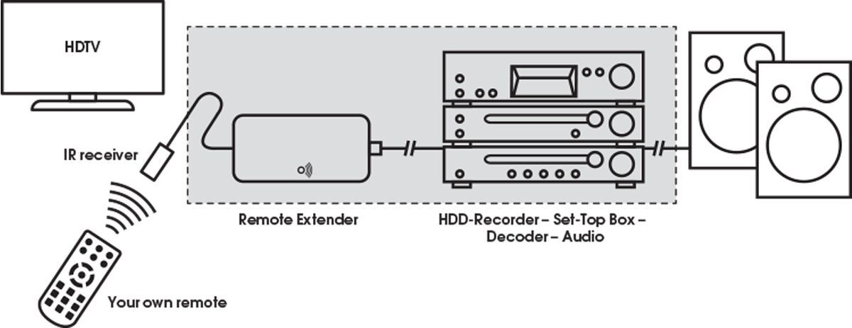 Vogel's SAVA 1014 - Intelligenter AV-Extender - Application