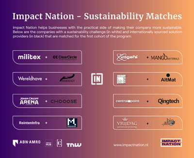 Impact nation challenge 2020 | Vogel's