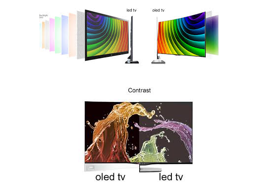 Difference between LED and OLED TV